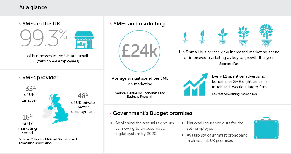 smes-marketing-statistics
