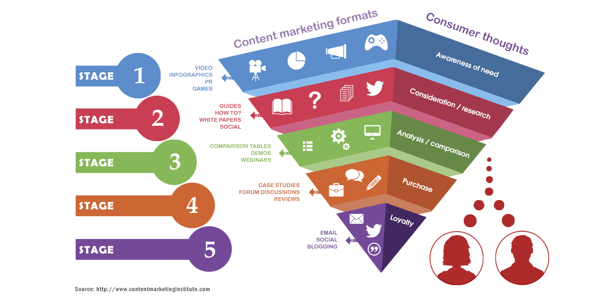 content marketing strategy template uk