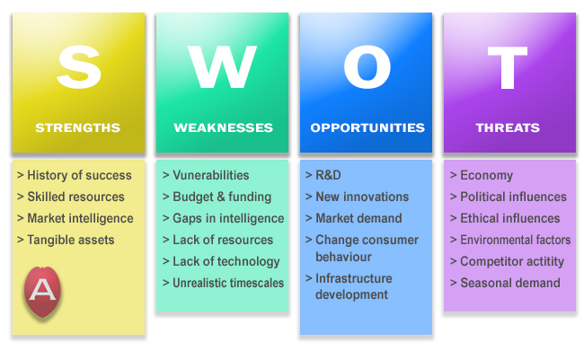 marketing-audit-swot-analysis